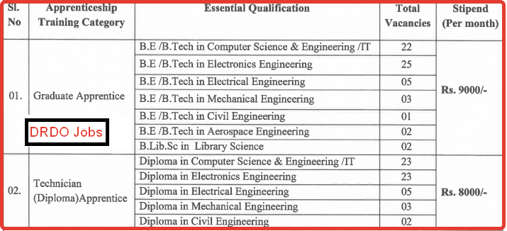 latest jobs update of DRDO