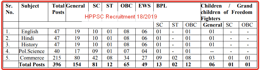 lecturer recruitment in himachal pradesh by hppsc
